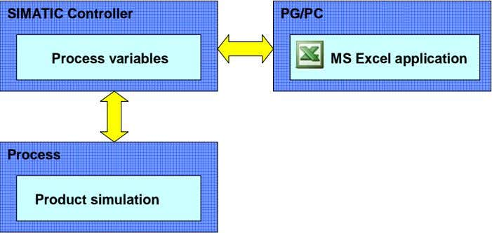 SIMATIC Controller PG/PC Process variables MS Excel application Process Product simulation