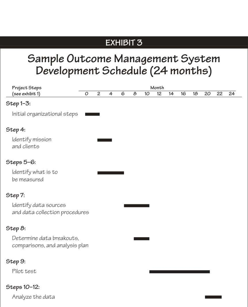 EXHIBIT 3 Sample Outcome Management System Development Schedule (24 months) Project Steps (see exhibit 1)