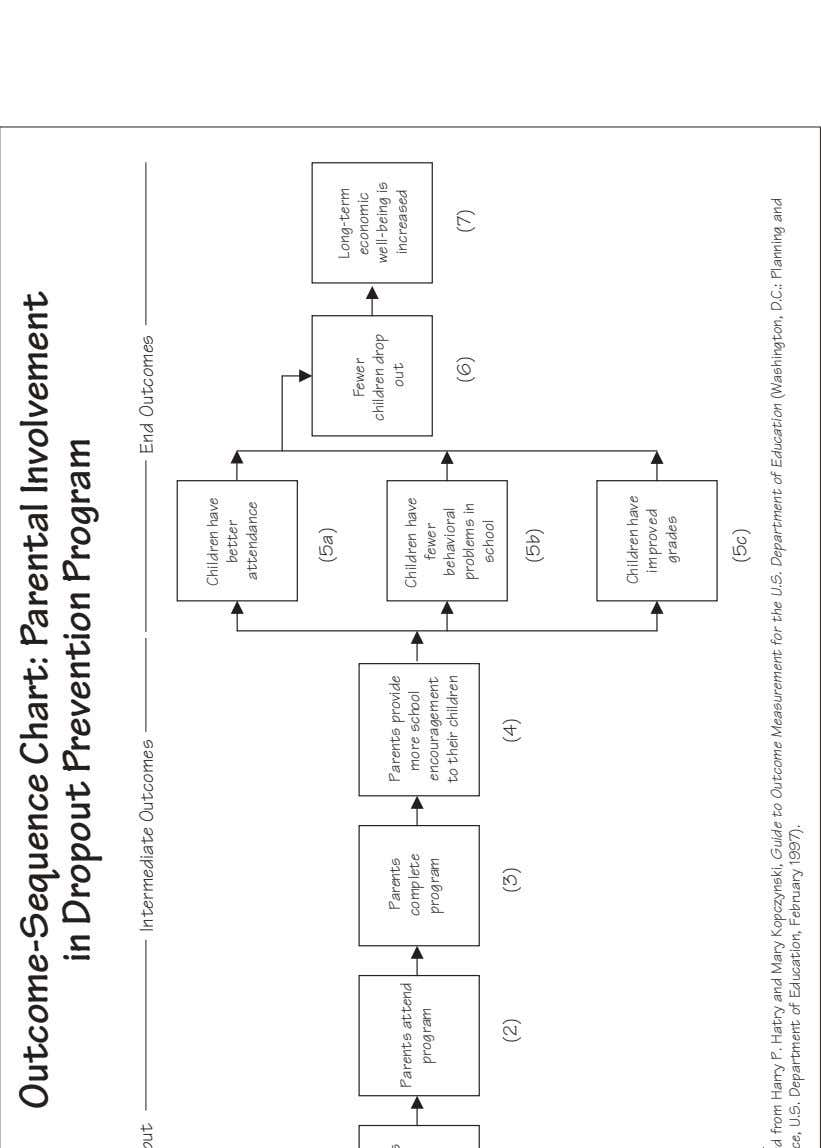 Outcome-Sequence Chart: Parental Involvement in Dropout Prevention Program Activity/Output Intermediate Outcomes