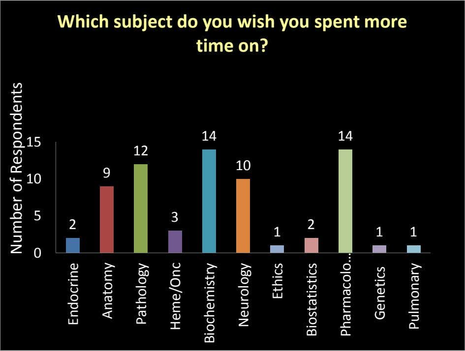 Which subject do you wish you spent more time on? 14 14 15 12 10