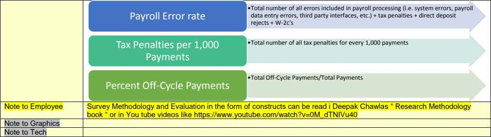 Payroll Error rate •Total number of all errors included in payroll processing (i.e. system errors, payroll