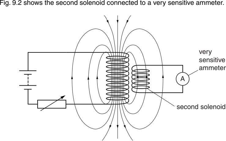 Fig. 9.2 shows the second solenoid connected to a very sensitive ammeter. very sensitive ammeter