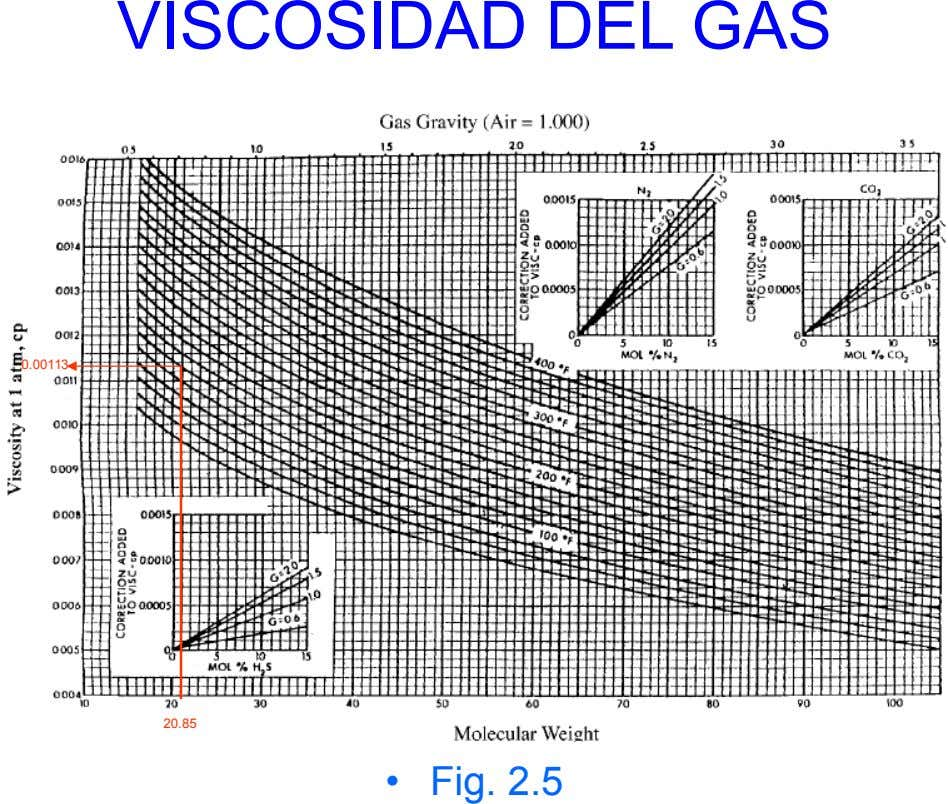 VISCOSIDAD DEL GAS 0.00113 20.85 • Fig. 2.5