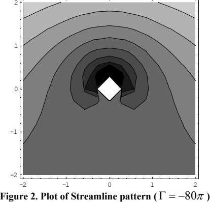2 1 0 -1 -2 -2 -1 0 1 2 Figure 2. Plot of Streamline