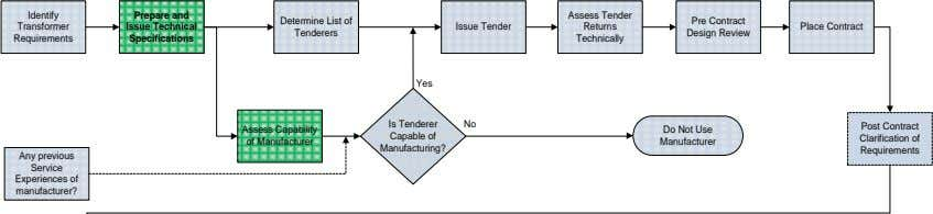 Identify Prepare and Assess Tender Determine List of Pre Contract Transformer Issue Technical Issue Tender