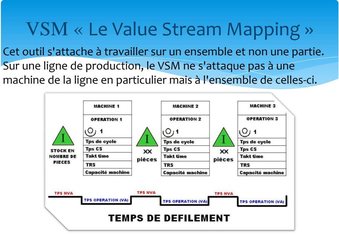VSM « Le Value Stream Mapping » Cet outil s'attache à travailler sur un ensemble et