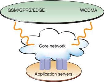 GSM/GPRS/EDGE WCDMA Core network Application servers