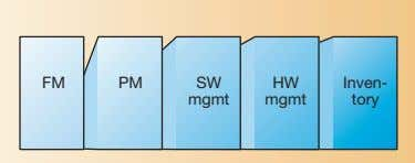 for GSM and WCDMA accesses. GSM WCDMA CN RAN RAN Common applications FM PM SW HW
