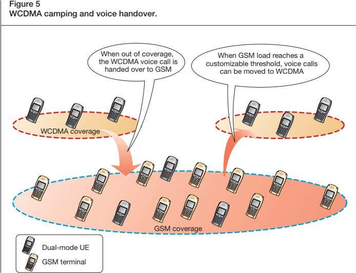Figure 5 WCDMA camping and voice handover. When out of coverage, the WCDMA voice call