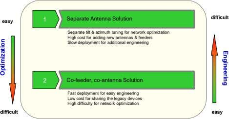 Engineering difficult 1 Separate Antenna Solution easy Separate tilt & azimuth tuning for network optimization