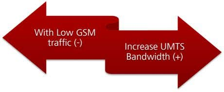With Low GSM traffic (-) Increase UMTS Bandwidth (+)