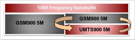 GU Dynamic Spectrum Sharing 10M Frequency bandwith GSM900 5M GSM900 5M UMTS900 5M Frequency Sharing Between