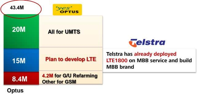 43.4M 20M All for UMTS Plan to develop LTE 15M Telstra has already deployed LTE1800