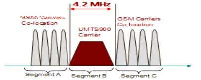 .  60% sites reduction compare with U2100  4.2MHz for UMTS , 0.8Mhz saved HUAWEI
