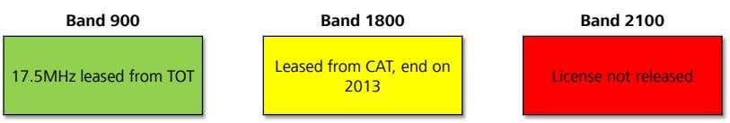 Band 900 Band 1800 Band 2100 Leased from CAT, end on 17.5MHz leased from TOT