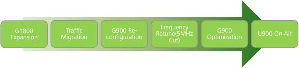 Frequency G1800 Traffic G900 Re- G900 Retune(5MHz U900 On Air Expansion Migration configuration Optimization