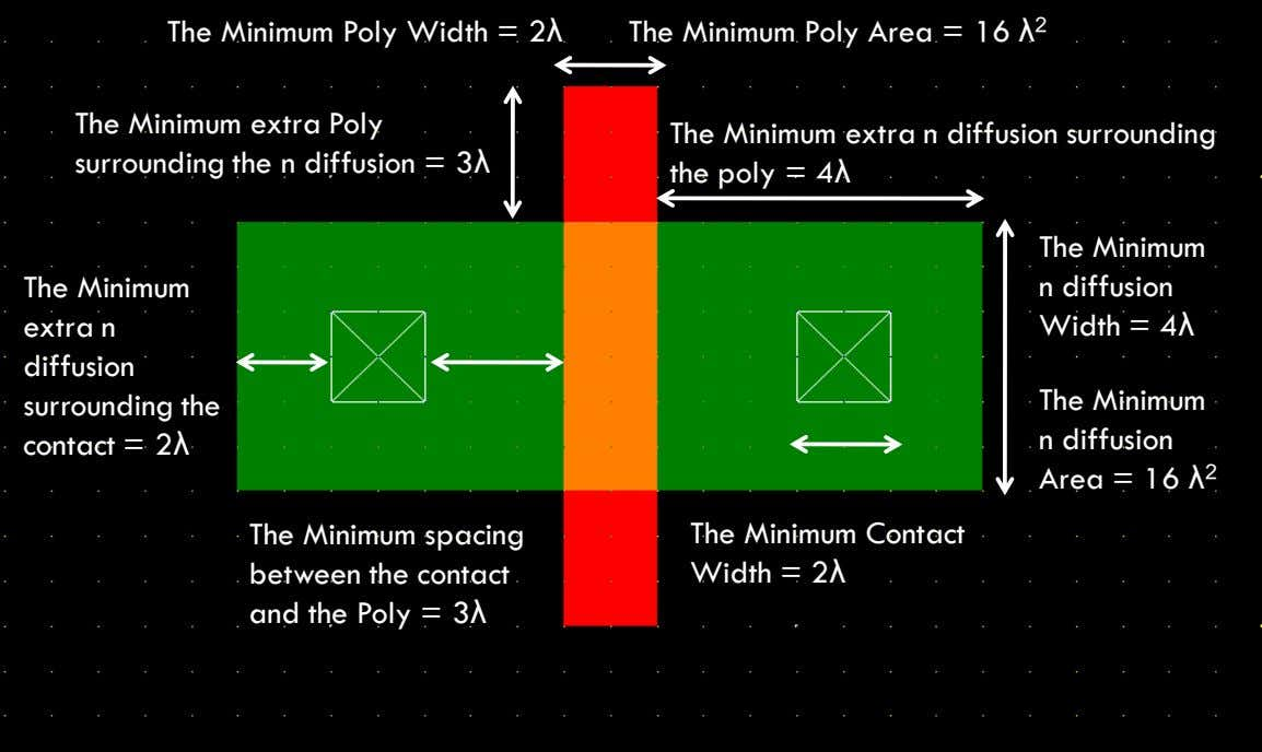 The Minimum Poly Width = 2λ The Minimum Poly Area = 16 λ 2 The