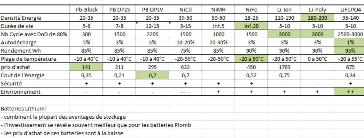 Comparaison batterie Lithium vs Plomb