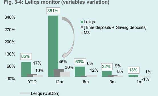 Fig. 3-4: Leliqs monitor (variables variation) 351% 340% Leliqs [Time deposits + Saving deposits] 270%