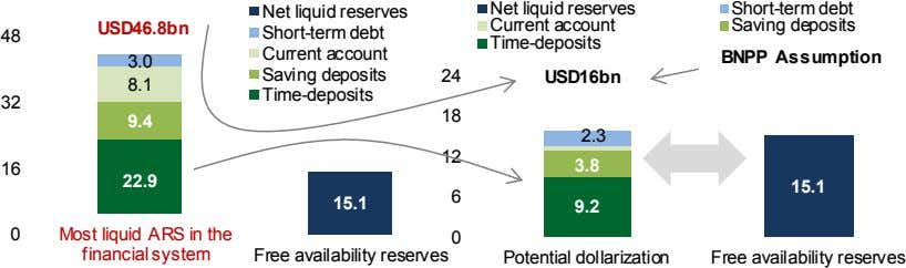 48 Net liquid reserves Current account Time-deposits Short-term debt Net liquid reserves USD46.8bn Saving