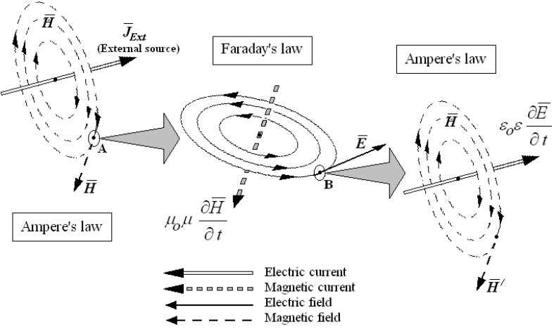 Figure 2.1. Sketch of the main constituents of the electromagnetic process The external source of
