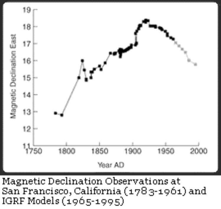 Figure 7. Historic Magnetic Declination in San Francisco. Source: nationalatlas.gov (http://nationalatlas.gov/articles/geology/a_geomag.html). Interestingly, the first two Zodiac