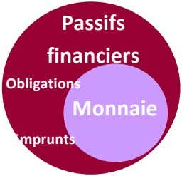 Passifs financiers Obligations Monnaie Emprunts