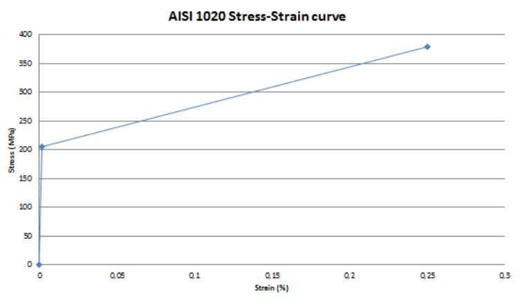 Static analysis : material Graphic 1 – AISI 1020 Stress-strain curve Reference : MatWeb Retrieved from
