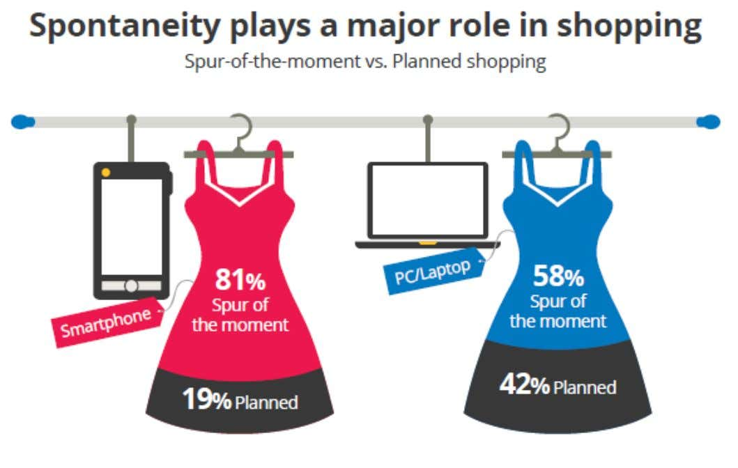Source: www.google/ipsos/sterling,2012