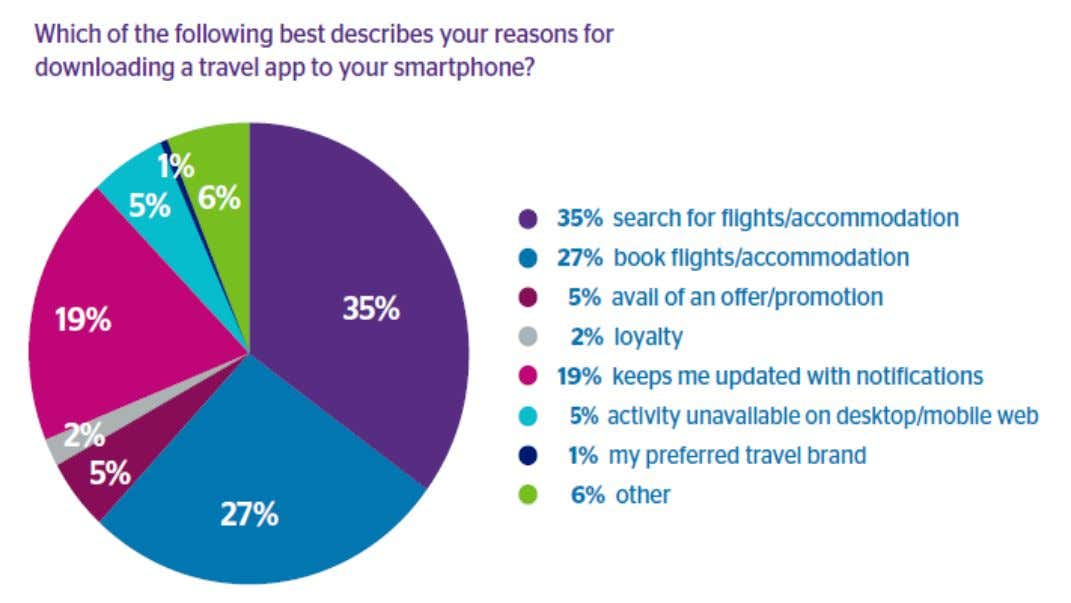 Mobile Travel Trends 2018: Next is Now Source: Travelport Digital Mobile Travel Trends Survey 2017