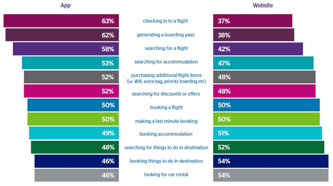 Download Travel App Not Just Use a Mobile Web Source: Travelport Digital Mobile Travel Trends Survey