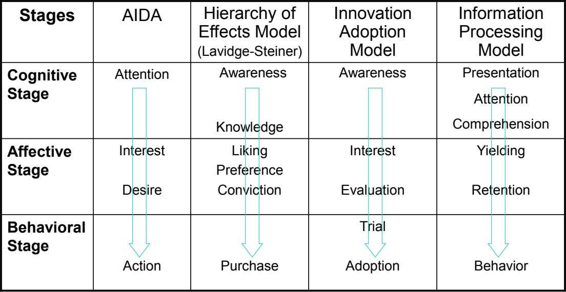 Stages AIDA Hierarchy of Innovation Information Effects Model Adoption Processing (Lavidge-Steiner) Model Model