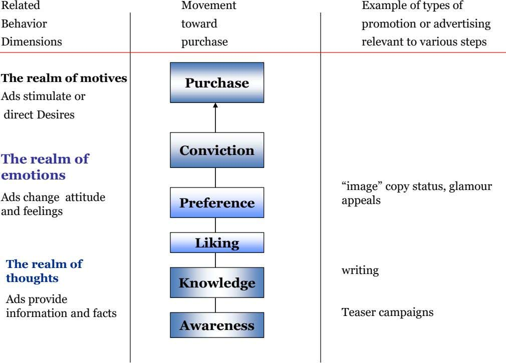 Related Movement Example of types of Behavior toward promotion or advertising Dimensions purchase relevant to