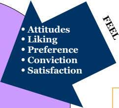 • Attitudes • Liking • Preference • Conviction • Satisfaction