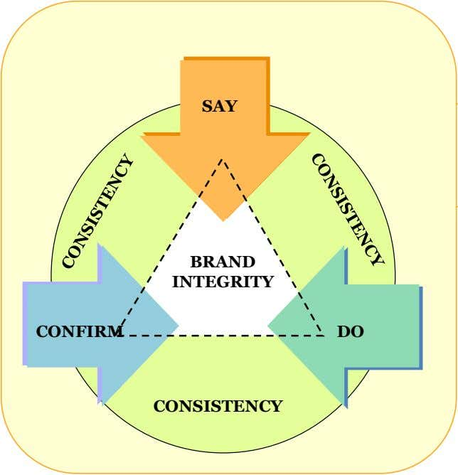 SAY BRAND INTEGRITY CONFIRM DO CONSISTENCY