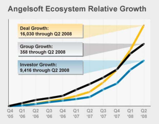 business plan, and a financial model of their efforts. Figure 1: Angel Ecosystem Relative Growth Unfortunately,