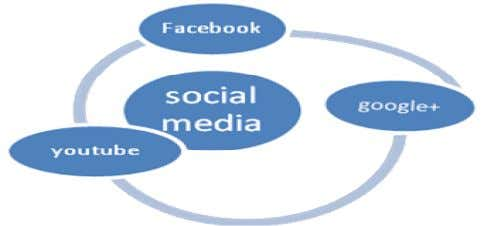 user and not between system and End User. Figure1. Services Figure2. Social Media The goal of
