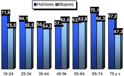 Hombres Mujeres 75,1 71,8 67,2 64,1 64,3 62,2 63,9 57,9 62,6 55,5 55,5 56,7 54,3