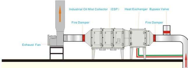 Industrial Oil Mist Collector ( ESP) Heat Exchanger Bypass Valve t Fire Damper Fire Damper