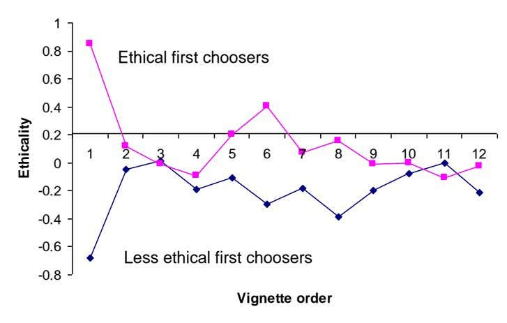 1 0.8 Ethical first choosers 0.6 0.4 0.2 1 2 3 4 5 6 7