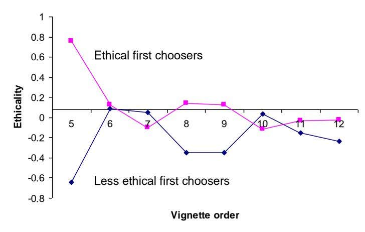 1 0.8 Ethical first choosers 0.6 0.4 0.2 0 5 6 7 8 9 10