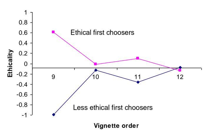 1 0.8 Ethical first choosers 0.6 0.4 0.2 0 -0.2 9 10 11 12 -0.4