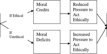 Moral Reduced Credits Pressure to Act If Ethical Ethically If Moral Increased Unethical Deficits Pressure