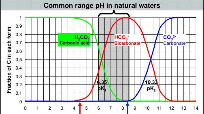 Common range pH in natural waters 1 0.9 0.8 H CO 3 HCO 3 -