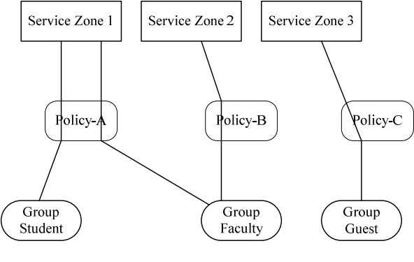 Zone 1 and Service Zone 2 under two different policies. Figure 1: An example relationship of