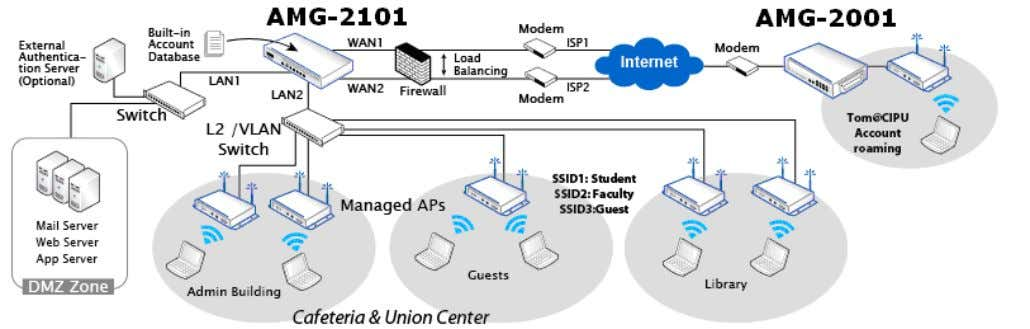 students, faculties, and guests will be segregated by the three VLAN segments. Figure-2: An example of