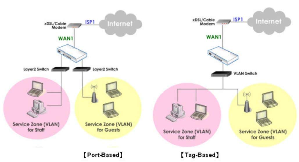 enabled and all LAN ports are mapped to Default Service Zone. Compare the two figures below