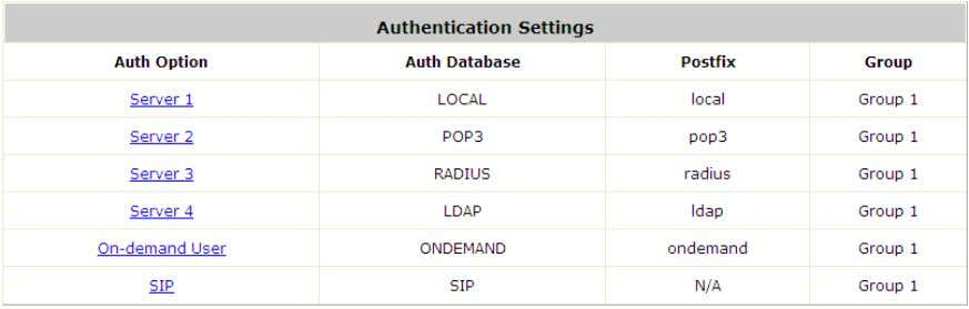 User and SIP, which also can be selected by the system. Auth Option: There are several