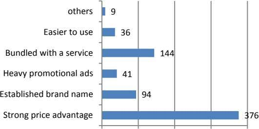 others 9 Easier to use 36 Bundled with a service 144 Heavy promotional ads 41