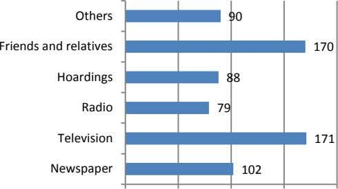 Others 90 Friends and relatives 170 Hoardings 88 Radio 79 Television 171 Newspaper 102